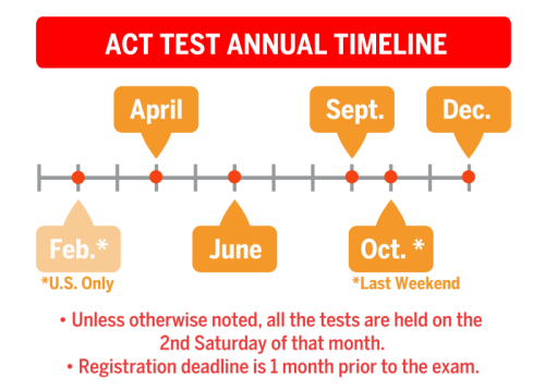 Timeline for ACT