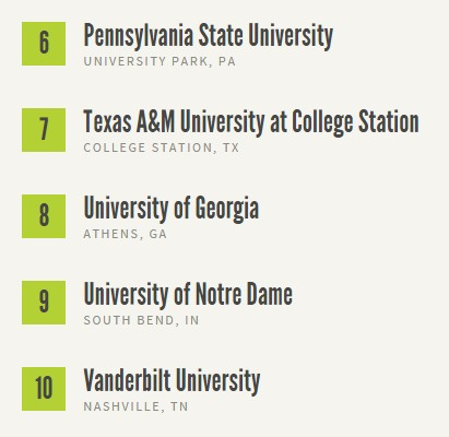 top 10 colleges ranked by college students