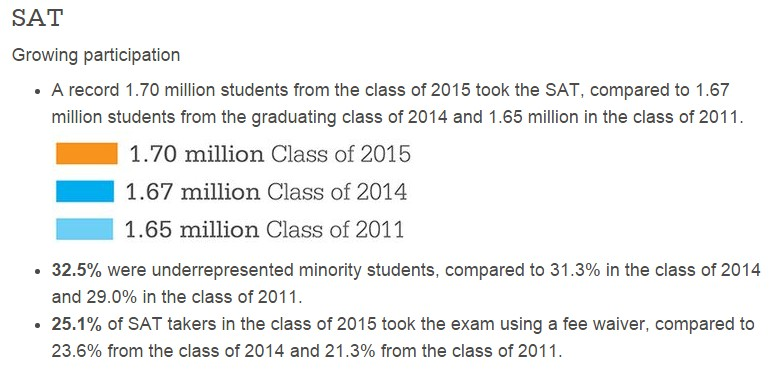 2015 SAT Test Taking Numbers