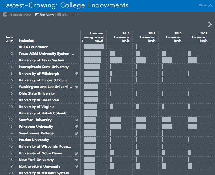 top endowments by growth