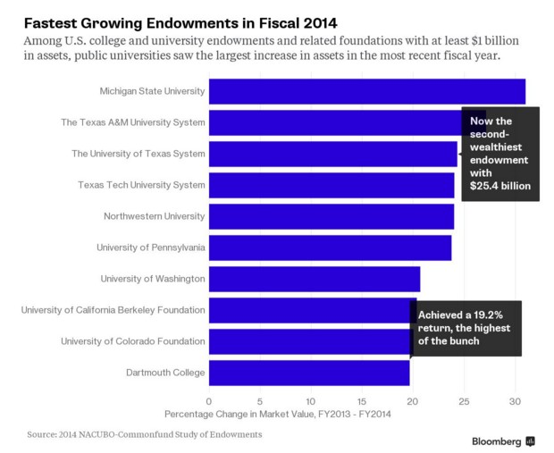 top endowments in 2014