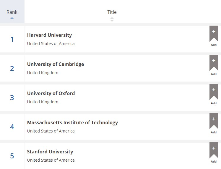 Top 5 University Brands by Times Education
