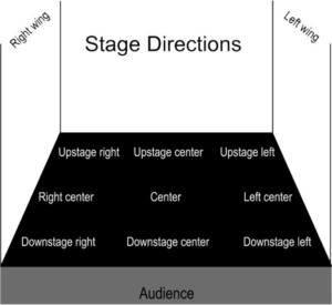 Stage area diagram