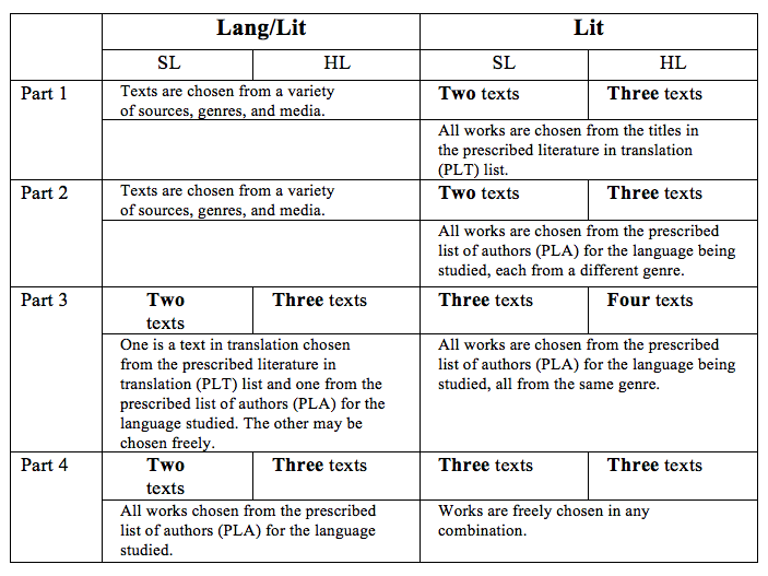 Language and literature table break down