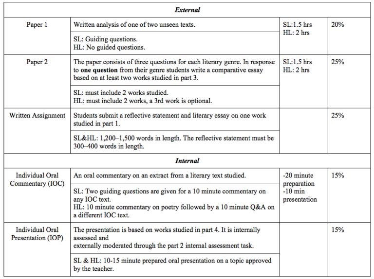 ib english language and literature paper 1