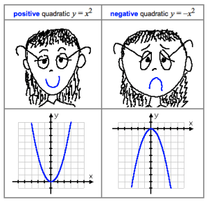 happy face sad face, leading coefficient