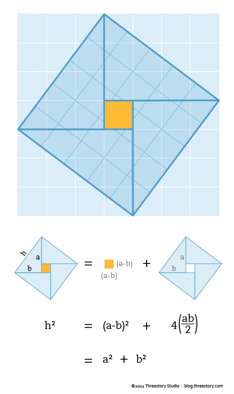 IB math pythagorean theorem