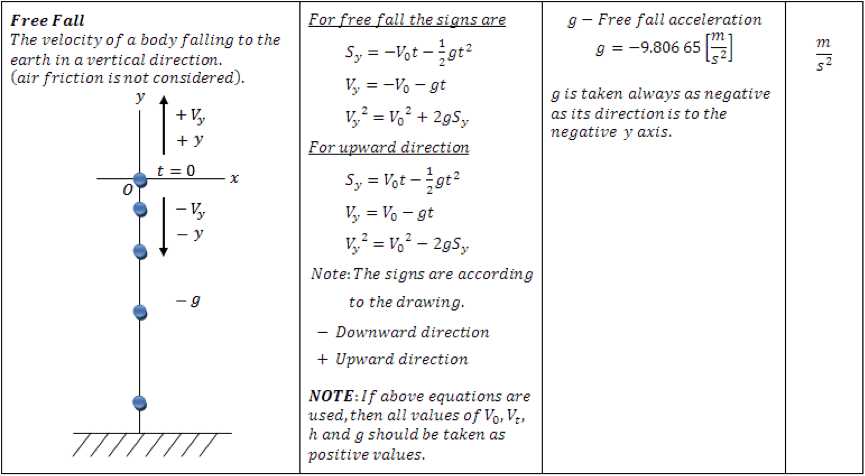 free-fall-formulas