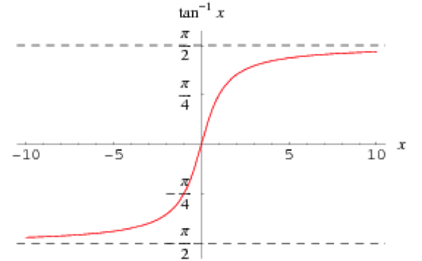 IB math graph