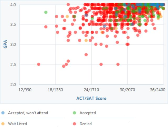 act sat and gpa score