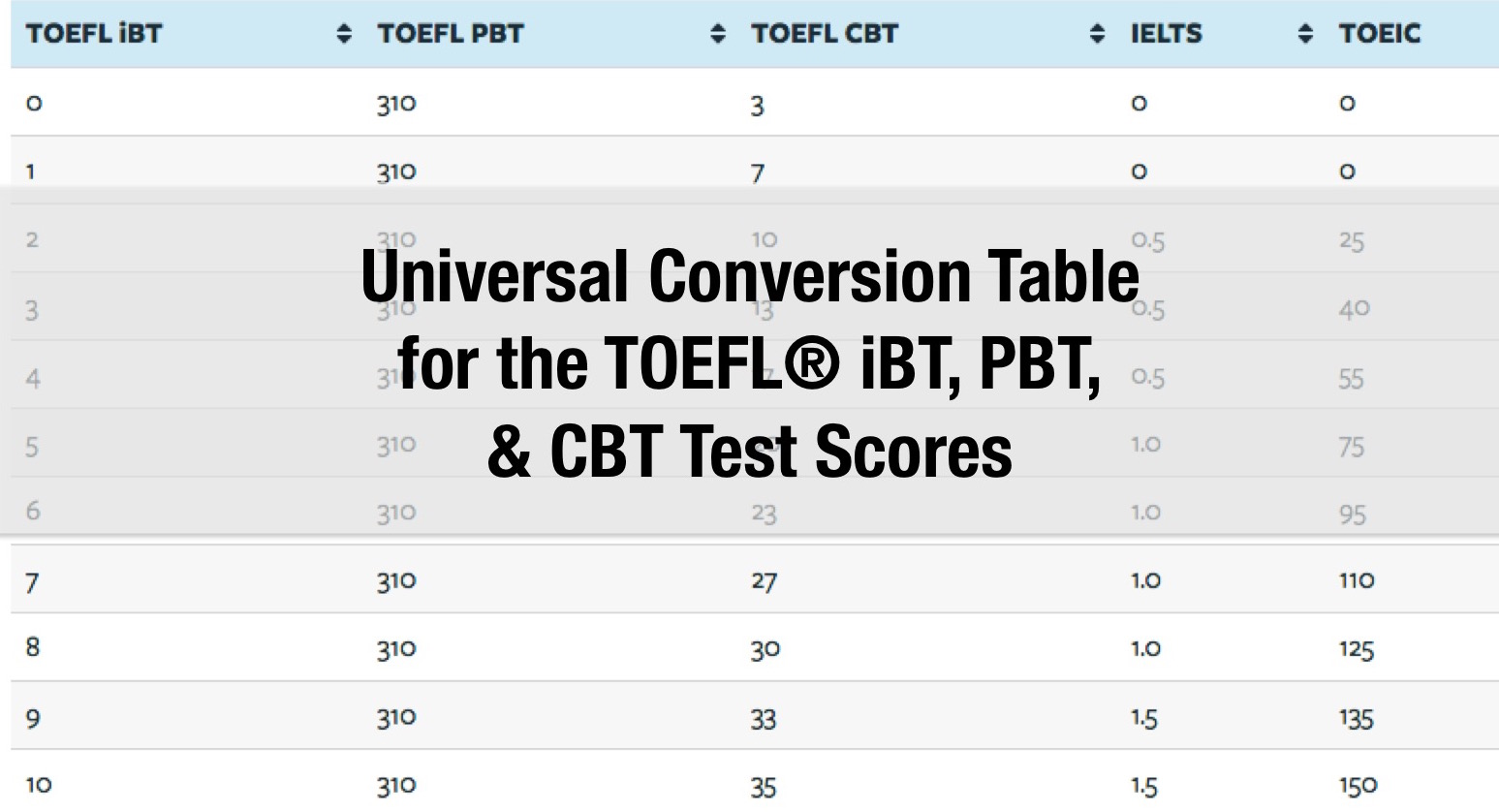 Universal conversion table for the toefl ibt pbt cbt - Ielts to toefl conversion table ...