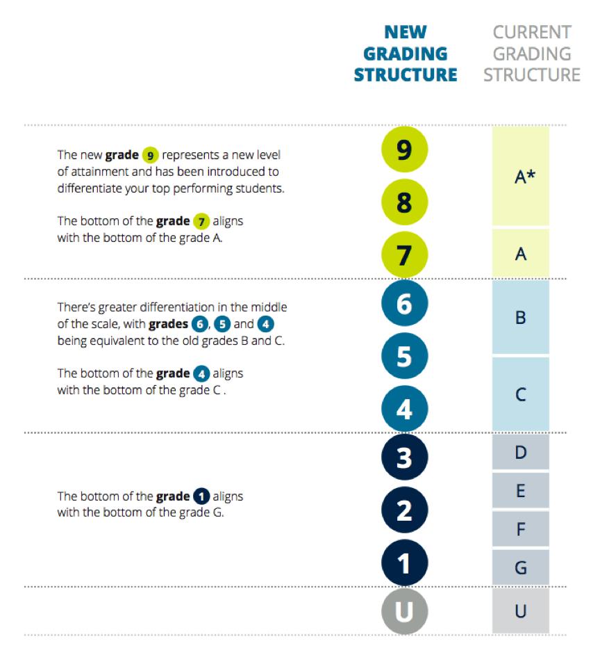 New GCSE Grading Structure